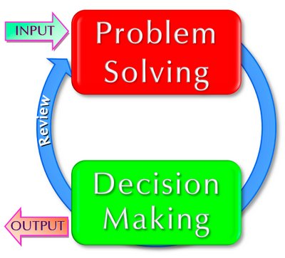 essay on problem solving and decision making